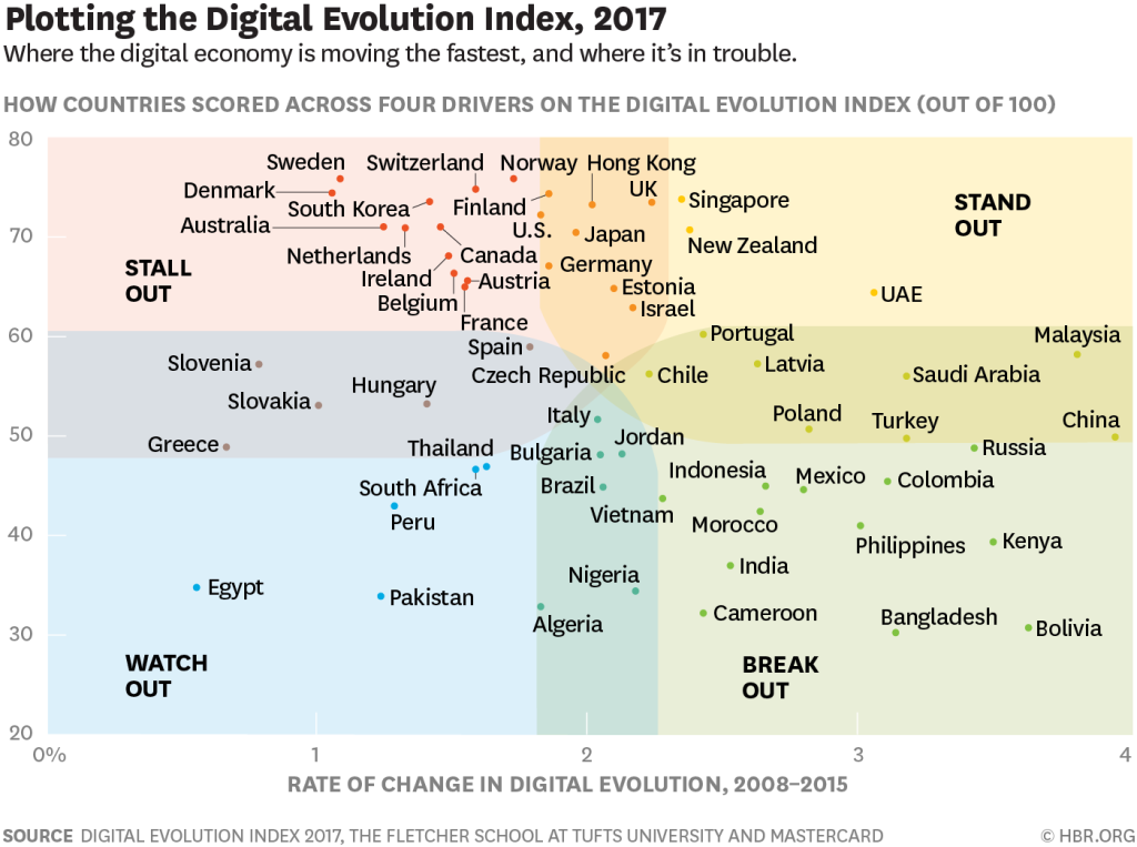 digital-evolution-index-2017