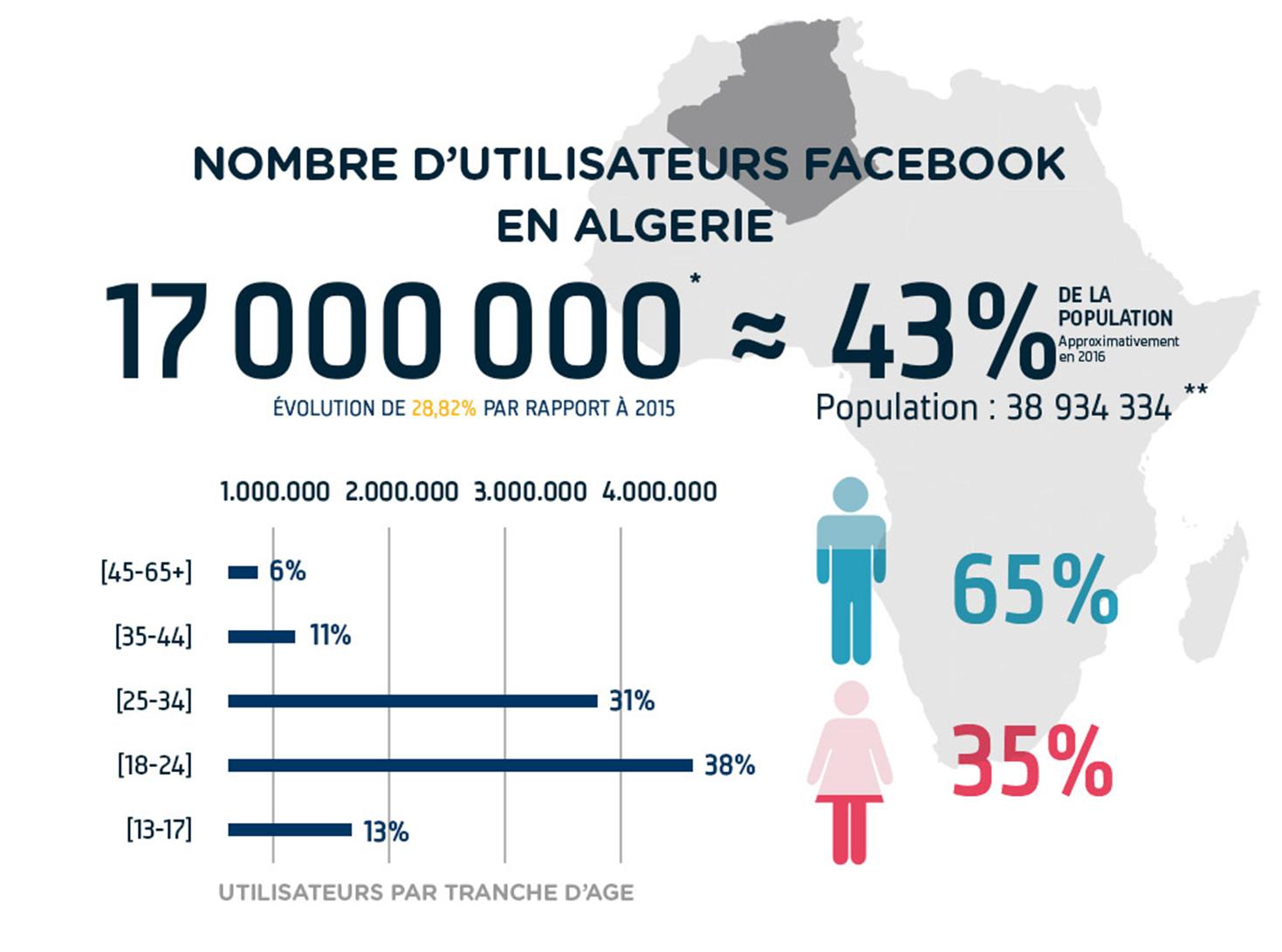 L'Algérie est le 2e pays africain plus connecté sur Facebook