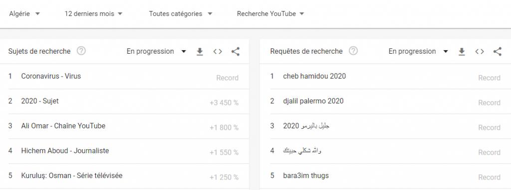 Recherches Youtube Algérie 2020