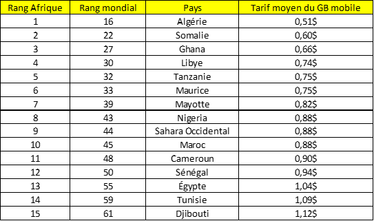 Classement africain 1G mobile coût